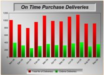 On Time Delivery Report